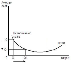 Entry Barrier: Economies of scale (supply side)