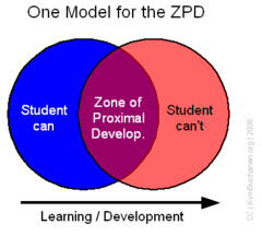 Key Principle #2: Zone of Proximal Development