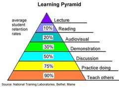 What is the most effective way to learn